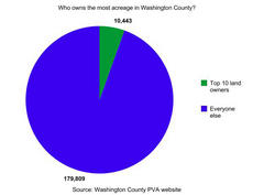 "<div class=""source"">Graph by Jesse Osbourne</div><div class=""image-desc"">The top 10 landowners in Washington County own nearly 10,500 acres out of the county's 190,252. That's about 5.5 percent of the total land available. Look inside to find out who the top 10 landowners in the county are. </div><div class=""buy-pic""></div>"